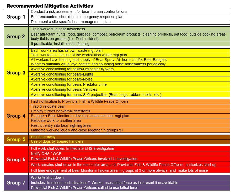 Recommended Mitigaiton Activites